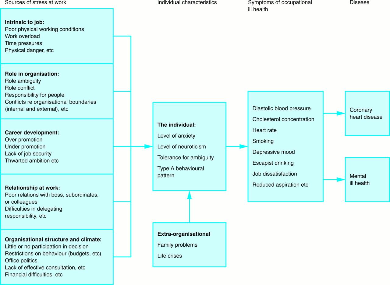 forces for change model of organizational change