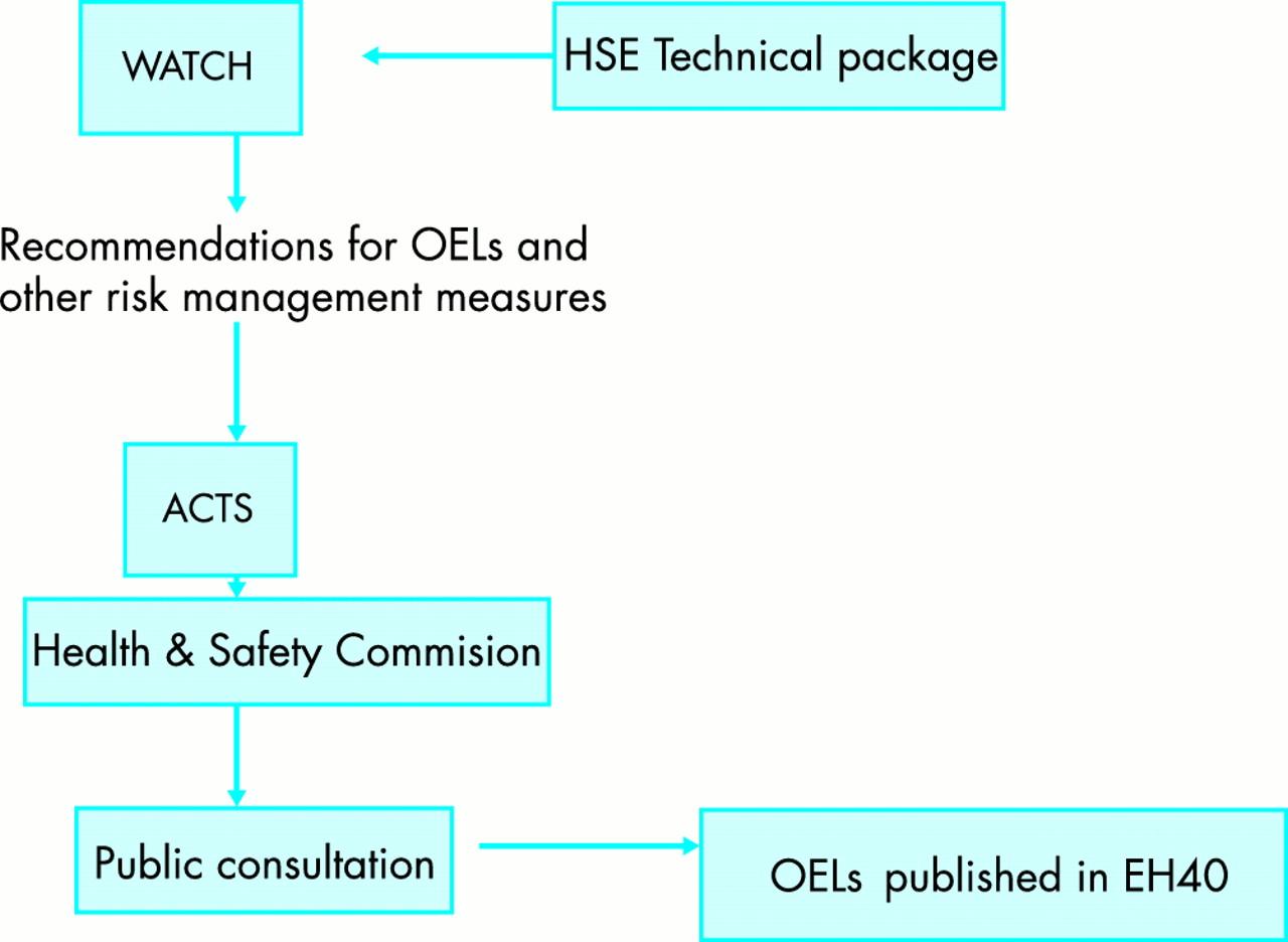 hydrogen sulfide uk occupational exposure limits occupational rh oem bmj com