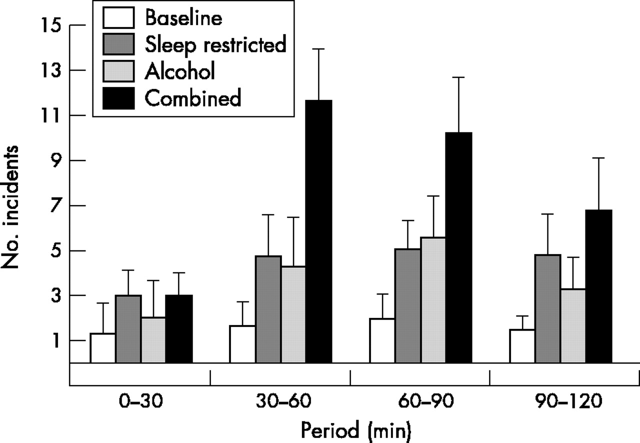 Driving impairment due to sleepiness is exacerbated by low alcohol ...