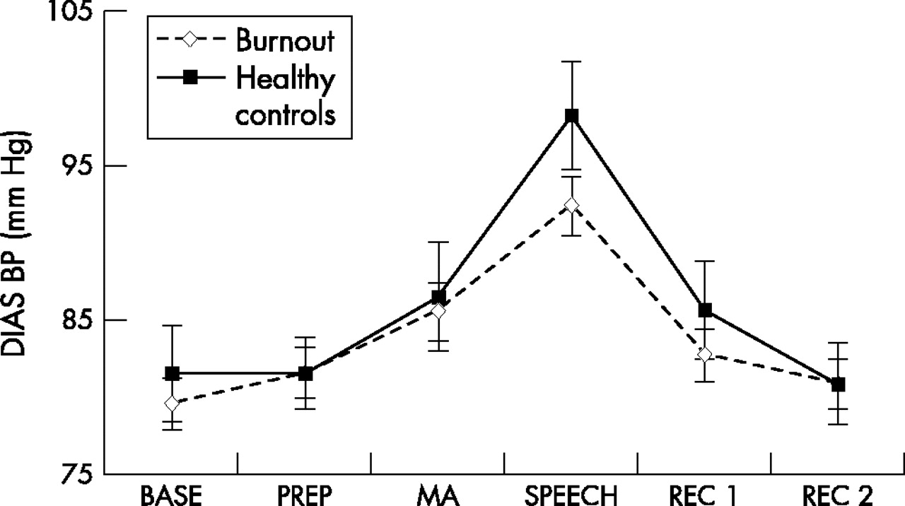 Physiological differences between burnout patients and