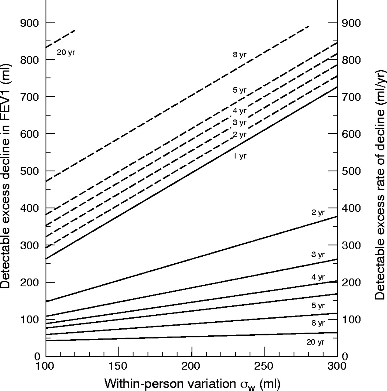 The precision of longitudinal lung function measurements