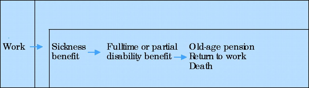 voluntary retirement benefits
