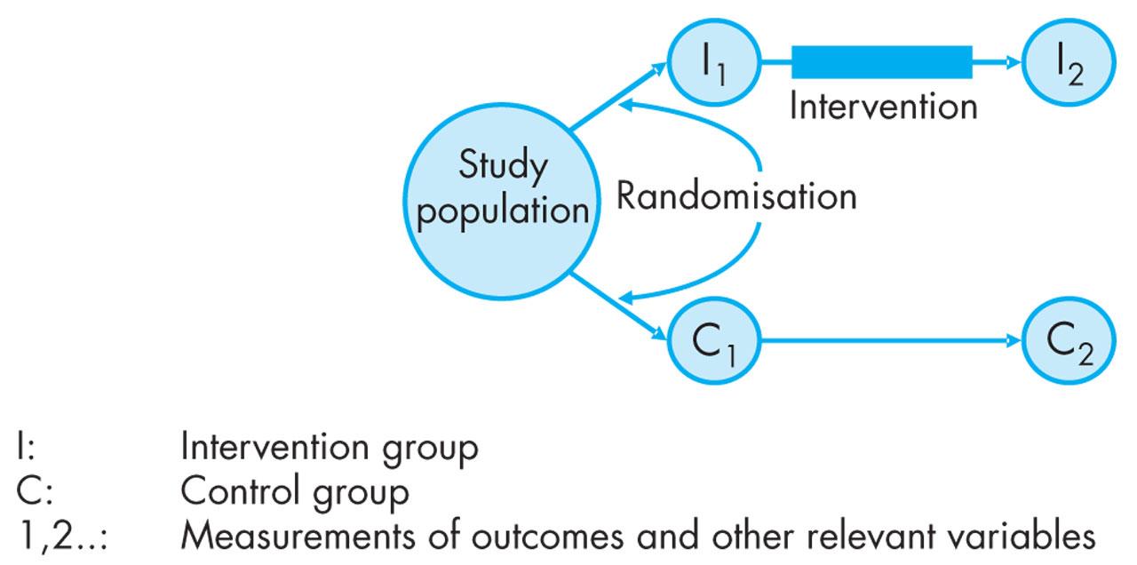 Rct intervention study