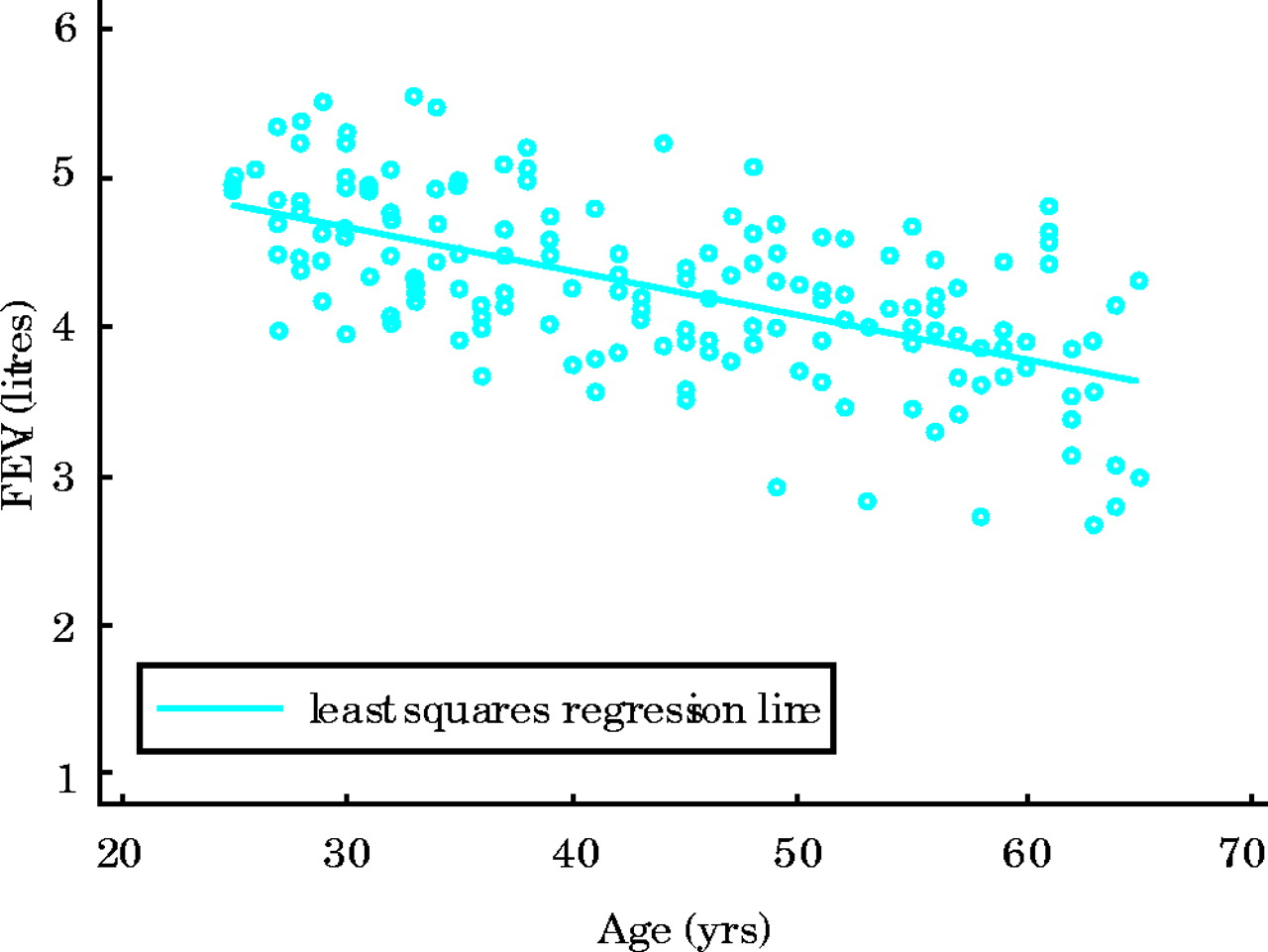 Regression modelling and other methods to control