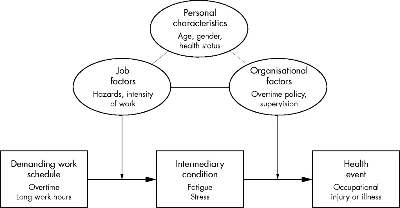 an analysis of coping with stress in an organization Summary intense interest in stress had led to a proliferation of coping measures  organizational strategies for handling job stress, newman and beehr (1979).
