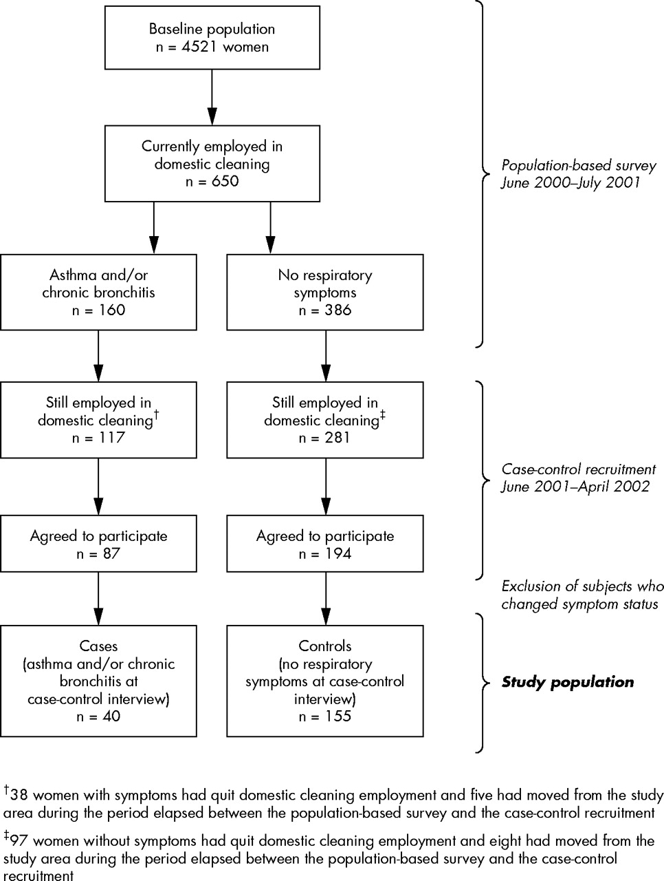 case control study on asthma