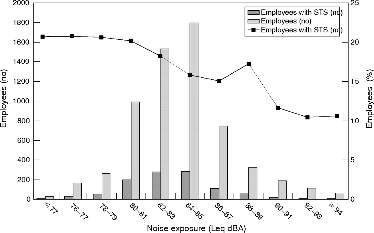 Do ambient noise exposure levels predict hearing loss in a