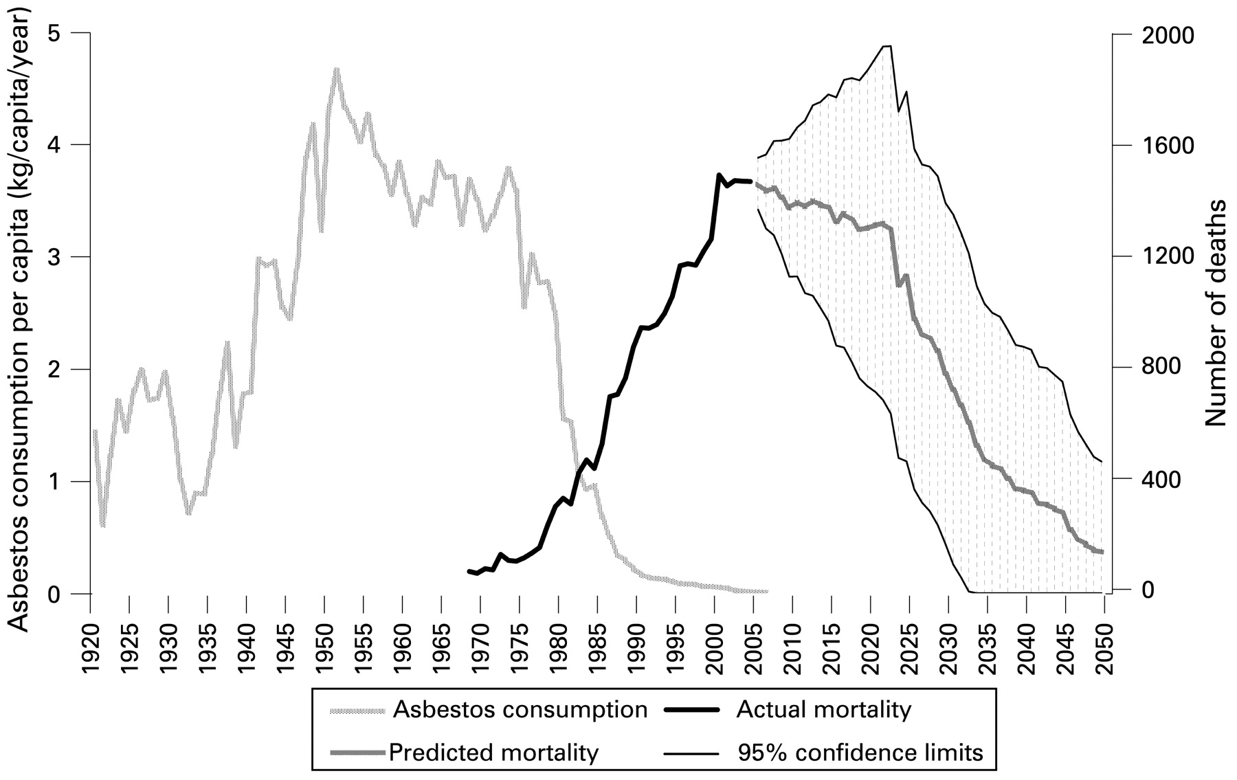 Asbestosis mortality in the USA: facts and predictions