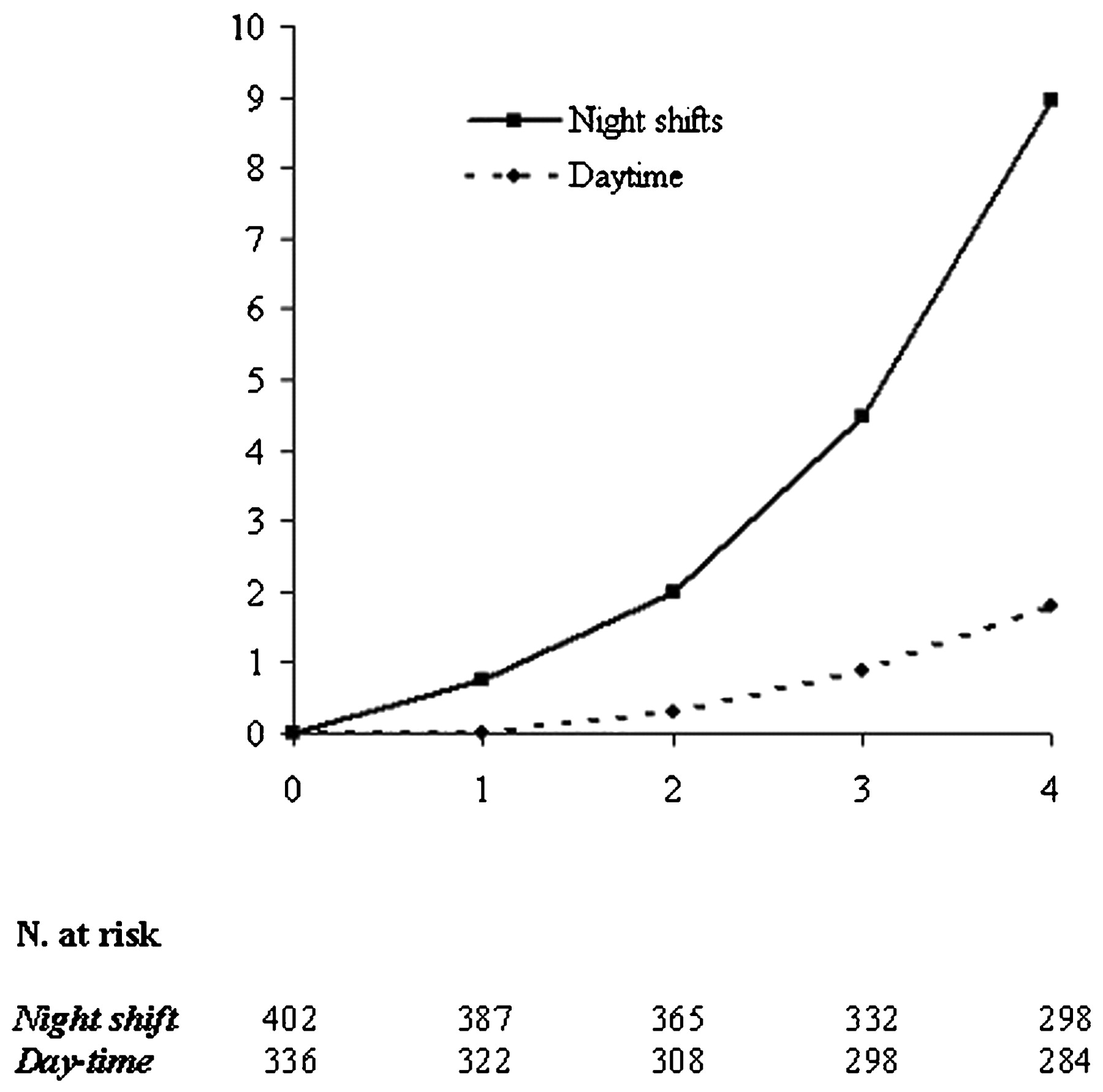 Incidence of metabolic syndrome among night-shift