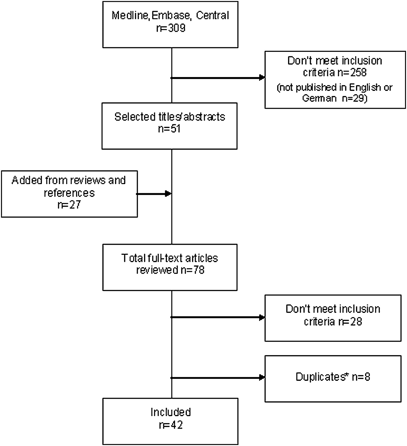 Bladder Cancer Among Hairdressers A Meta Analysis Occupational Process Flow Diagram R Download Figure