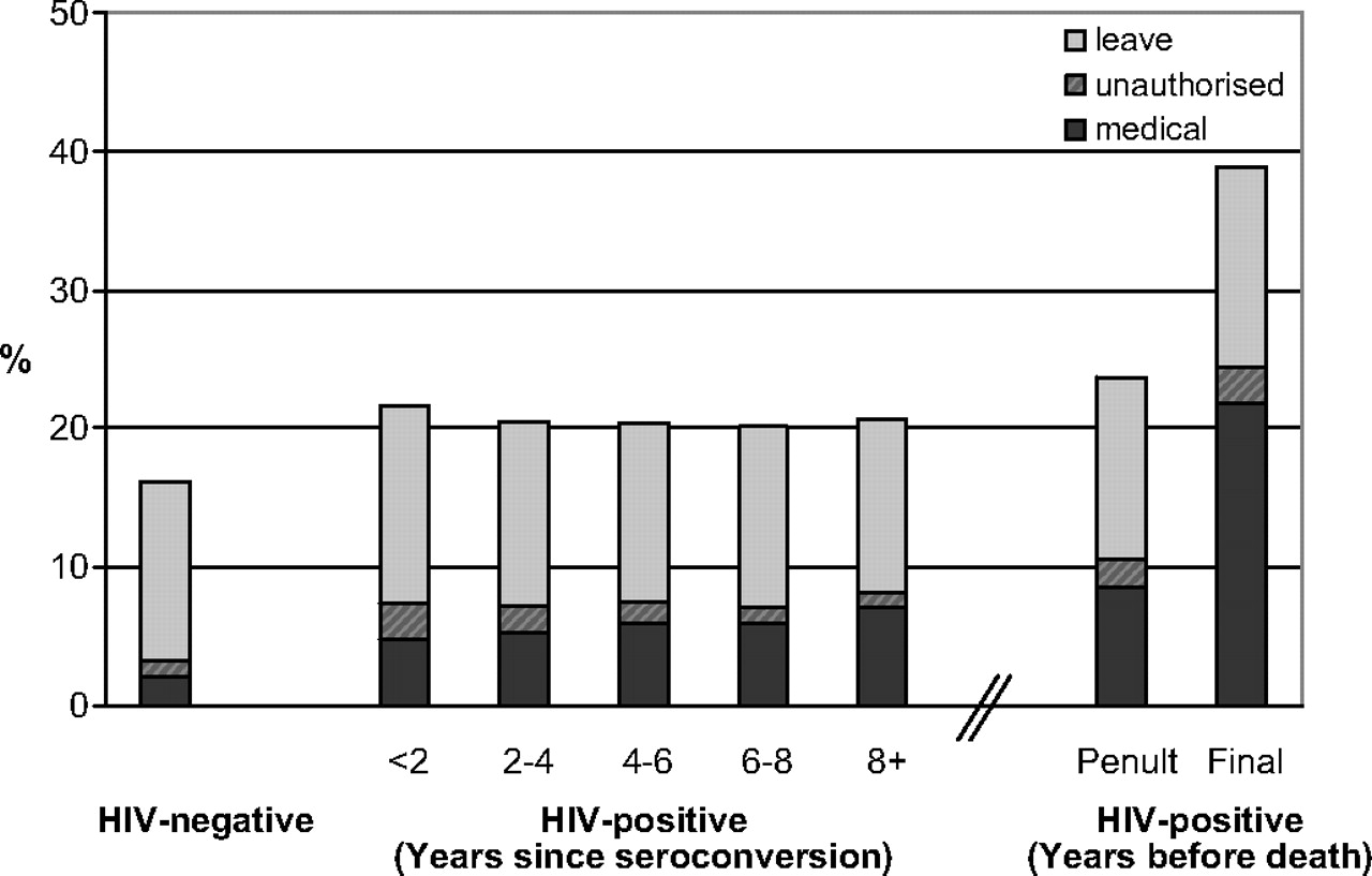 The effect of HIV infection on time off work in a large