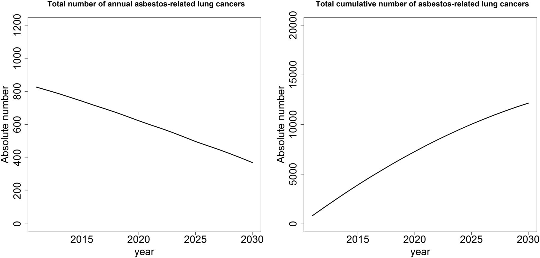Expected number of asbestos-related lung cancers in the
