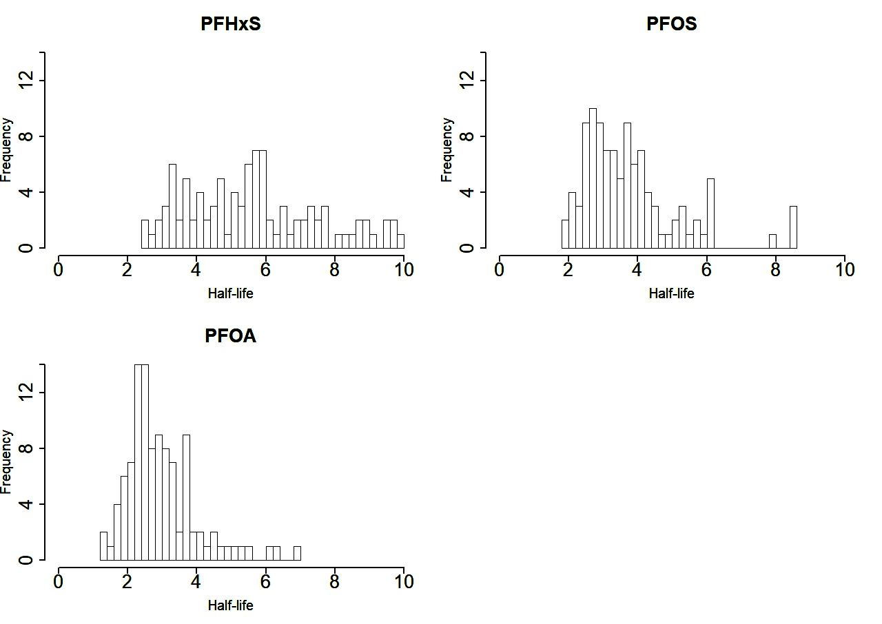 Half-lives of PFOS, PFHxS and PFOA after end of exposure to