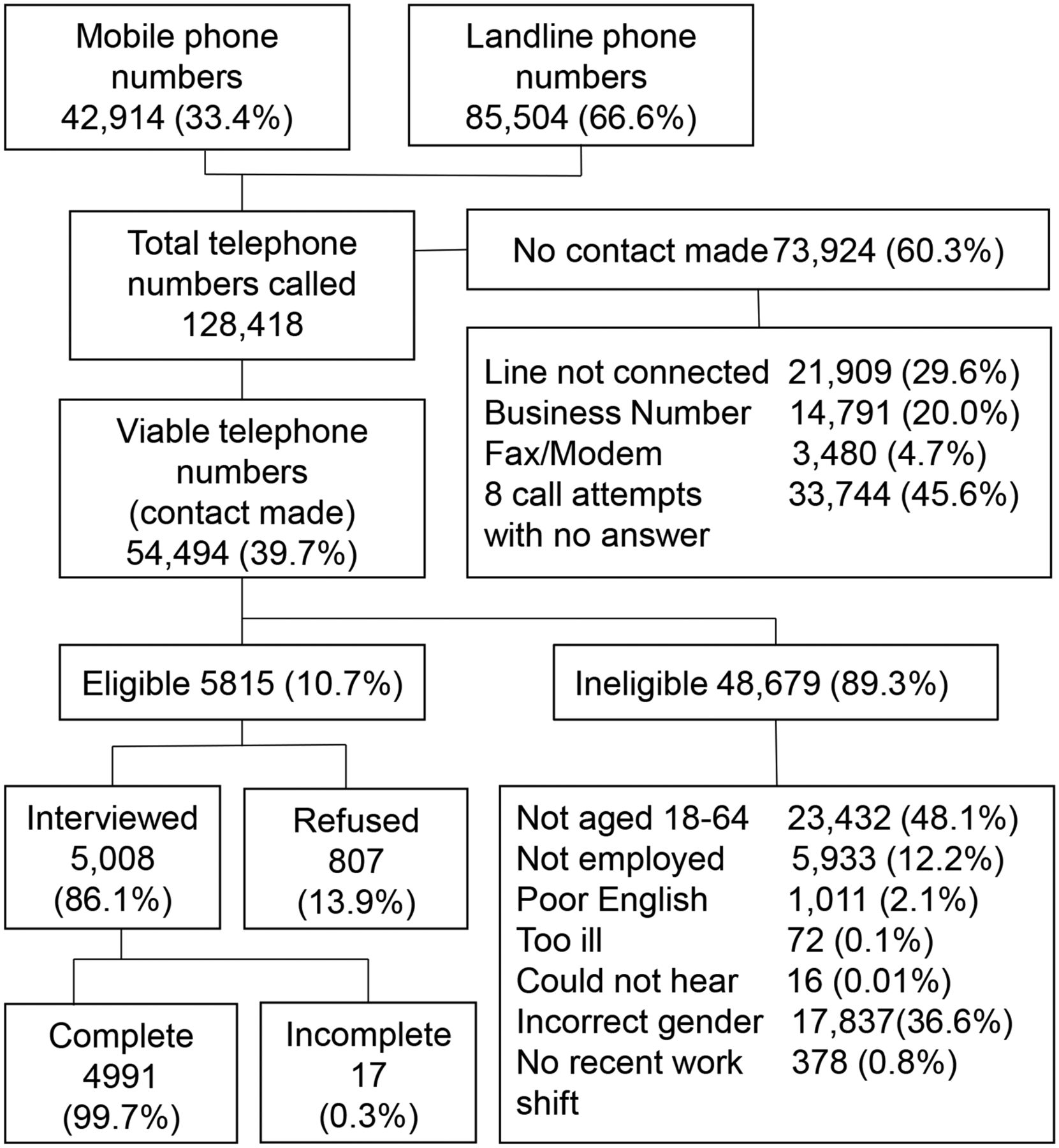Exposure to noise and ototoxic chemicals in the Australian